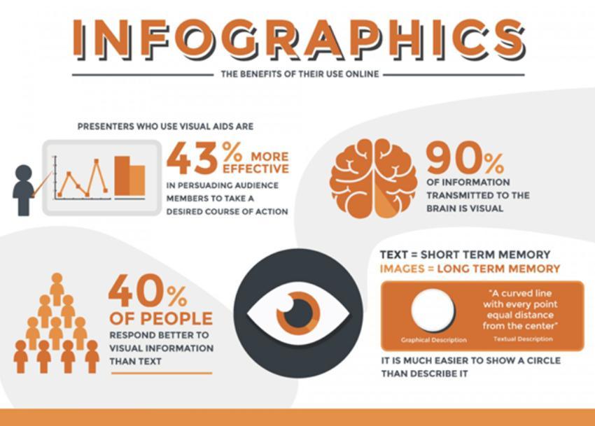 Tận dụng infographic kinh doanh thiết bị y tế
